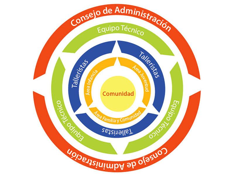 Spezifische Ziele von FuCaS: Schaffung neuer Bildungsmöglichkeiten für Kinder und Jugendliche durch die Planung und Durchführung eines sozialpädagogischen Workshops,, der darauf abzielt, Spielzeugbibliothekarinnen und -bibliothekare für den Aufbau und die Pflege einer wandernden Spielzeugbibliothek auszubilden. - Mit sozialpädagogischen und freizeitpädagogischen Aktionen zur Entwicklung der Potentiale und Fähigkeiten von Kindern, Jugendlichen und der Gemeinschaft im allgemeinen beizutragen, um die Autonomie zu erhöhen, die Wechselbeziehungen zu verbessern und die Bedeutung von Spiel und Erholung als Mittel der Sozialisierung, Resignation und Wiederaneignung ihres Territoriums anzuerkennen. - Kindern, Jugendlichen und jungen Menschen im Südosten der Stadt den Zugang zum Spiel in all seinen Dimensionen zu ermöglichen. - Einen Spielraum zu schaffen, der den Bedürfnissen, Besonderheiten und der Kultur des Sektors angepasst ist, wobei versucht wird, mit den Kindern, Jugendlichen und jungen Erwachsenen eine ständige Diagnose über ihre Situation des Zugangs zum Recht auf Freizeitspiel und Bürgerbeteiligung zu erstellen.